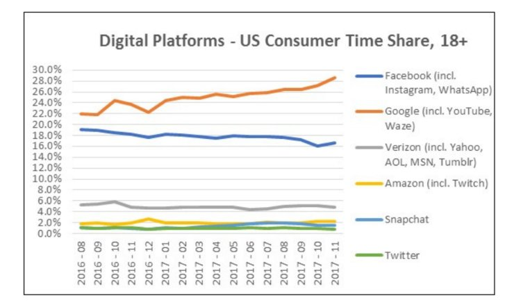 Digital Platforms Pivotal Research analysis of Nielsen data