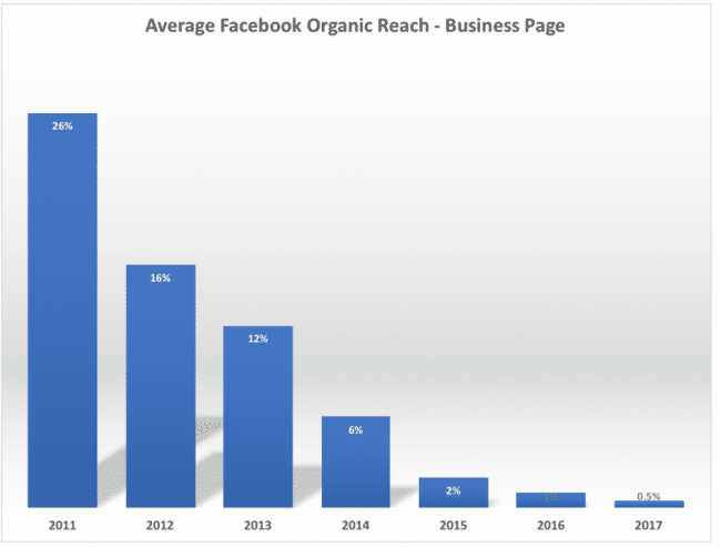 Average Facebook organic reach business page