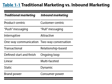 Traditional marketing vs. inbound marketing