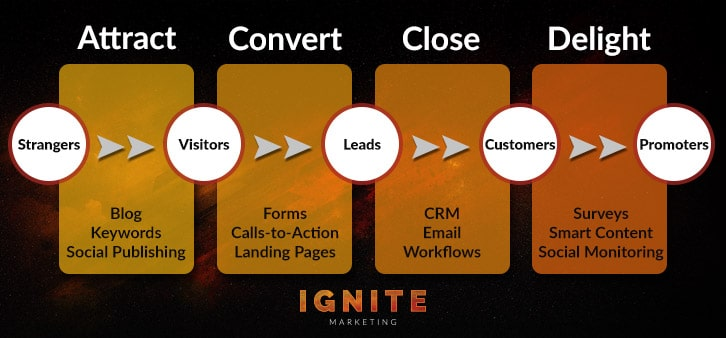 Four Phases of Inbound Marketing