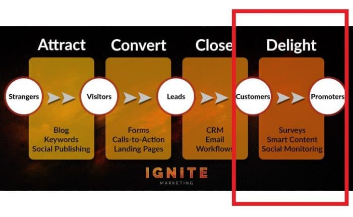 'Delight' stage of inbound marketing