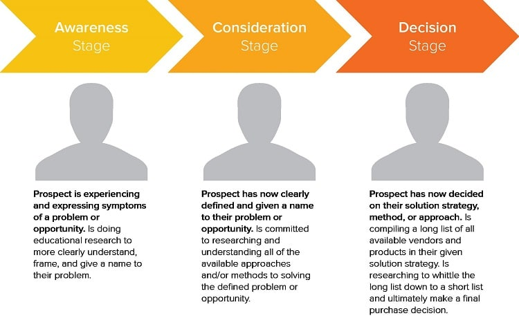 Your buyer's journey is a research and decision.